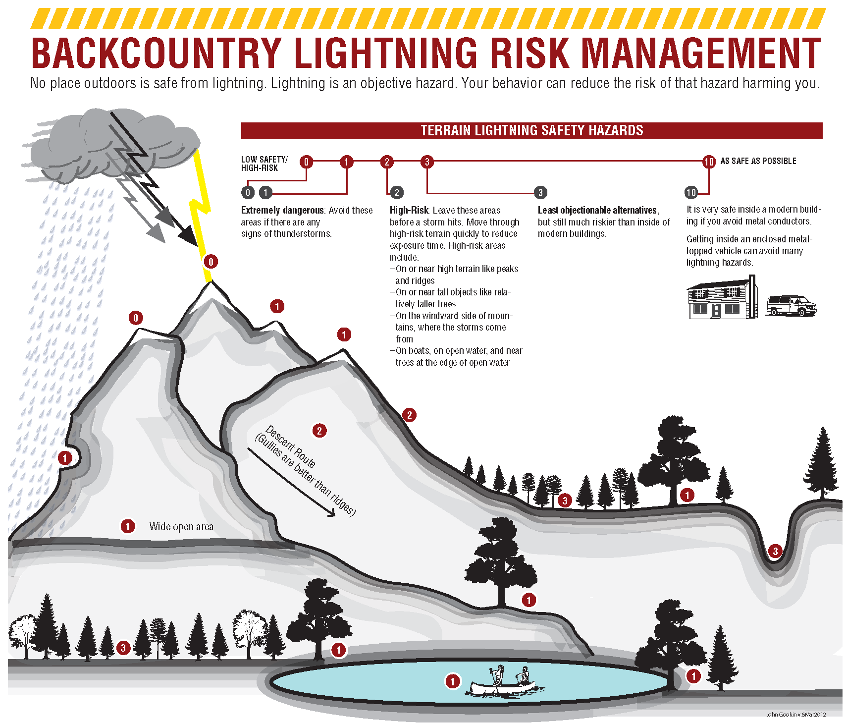 Backcountry lighting safety brochure